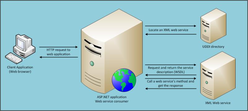 ASP.NET Web Service